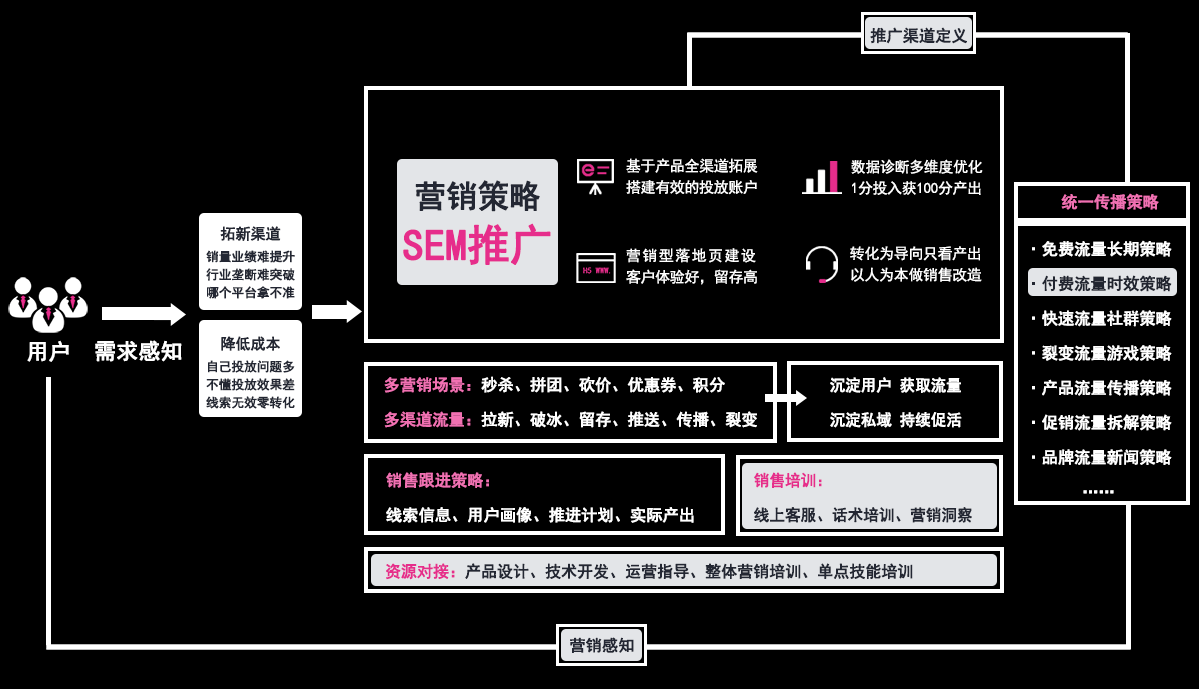 集亚营销SEM全链路营销服务.png